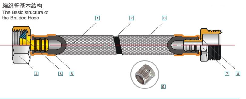braide hose details